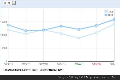 週統計 2012-03-27