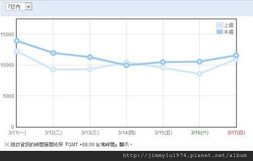 [統計] 住宅週報週流量統計 2013-03-17