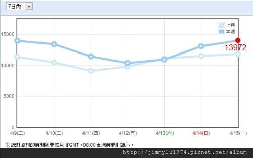 [統計] 住宅週報週統計 2013-04-15