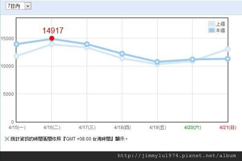 [統計] 住宅週報週流量統計 2013-04-21