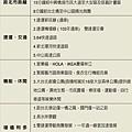 [新北三重] 宏群國際「宏群富鼎」2013-09-10 042.jpg