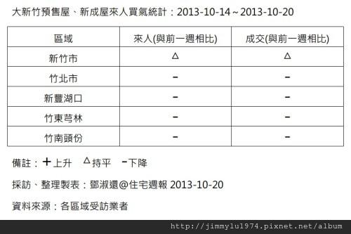 [住宅週報] 統計:上週來人買氣統計 2013-10-21