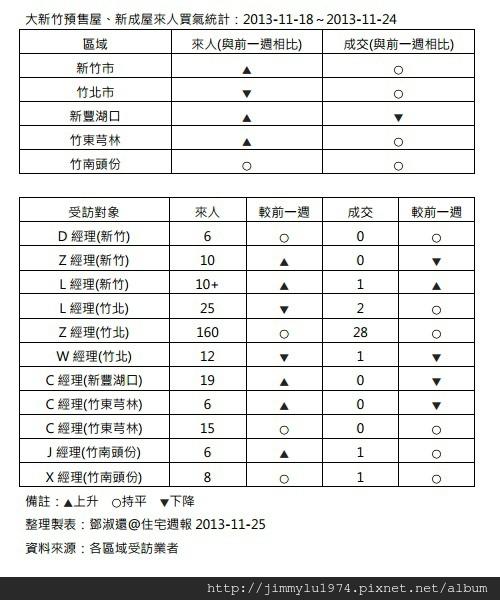[住宅週報] 統計:上週來人買氣統計 2013-11-25