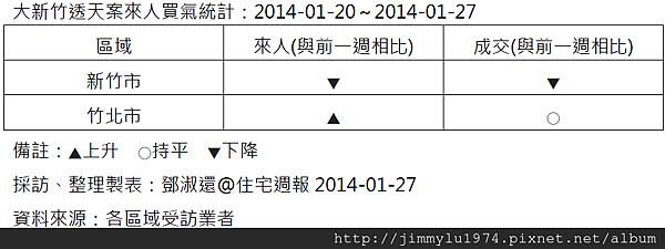 [住宅週報] 統計:上週來人買氣統計 2014-01-27
