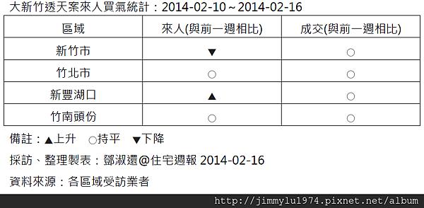 [住宅週報] 統計:上週來人買氣統計 2014-02-16