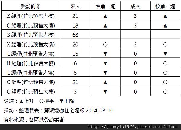 [住宅週報] 統計:上週來人買氣統計 2014-08-11 02