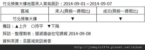 [住宅週報] 統計:上週來人買氣統計 2014-09-07 02