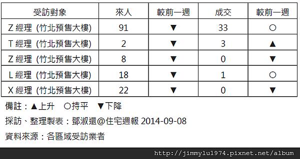 [住宅週報] 統計:上週來人買氣統計 2014-09-07