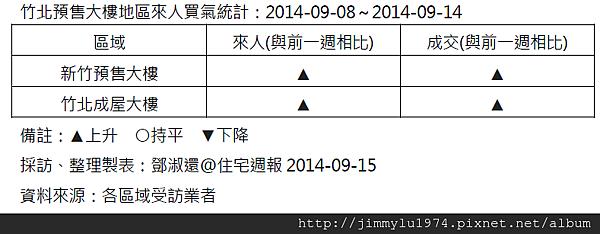 [住宅週報] 統計:上週來人買氣統計 2014-09-15