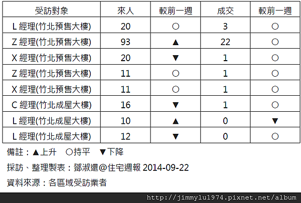 [住宅週報] 統計:上週來人買氣統計 2014-09-22 02