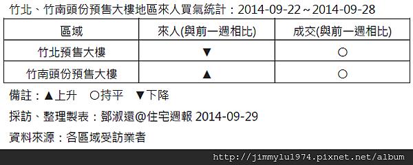 [住宅週報] 統計:上週來人買氣統計 2014-09-28