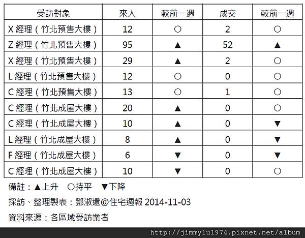 [住宅週報] 統計:上週來人買氣統計 2014-11-03