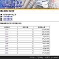 [竹北縣三] 鴻柏建設「鴻向」(大樓)2014-11-27 002 安興國小由冠良營造得標