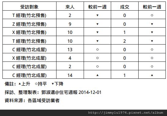 [住宅週報] 統計:上週來人買氣統計 2014-12-01