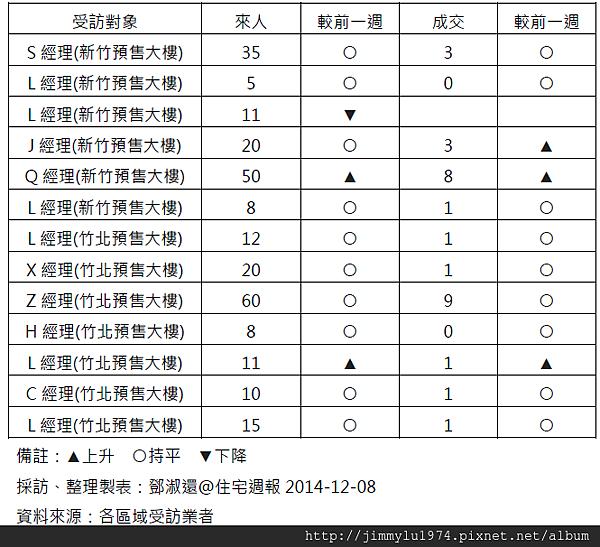 [住宅週報] 統計:上週來人買氣統計 2014-12-08