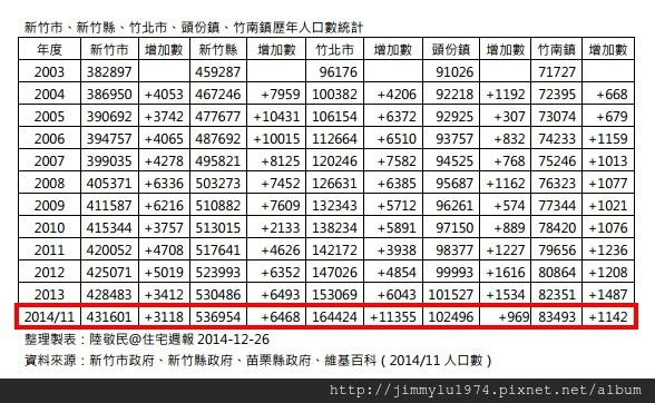 [統計資訊] 人口統計:新竹市、新竹縣、竹北市、頭份鎮、竹南鎮.jpg