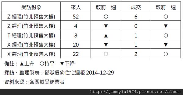 [住宅週報] 統計:上週來人買氣統計 2014-12-29