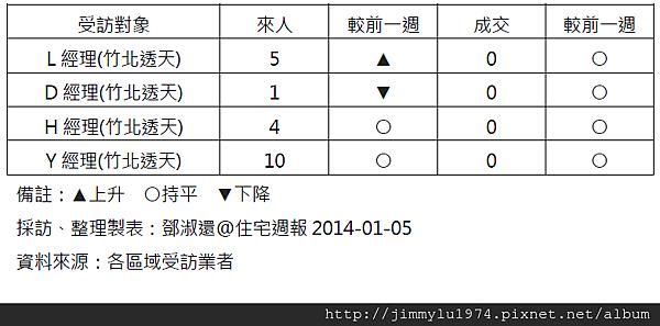 [住宅週報] 統計:上週來人買氣統計 2014-01-05