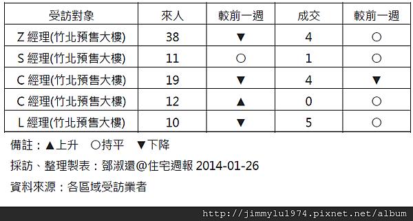 [住宅週報] 統計:上週來人買氣統計 2014-01-25.png