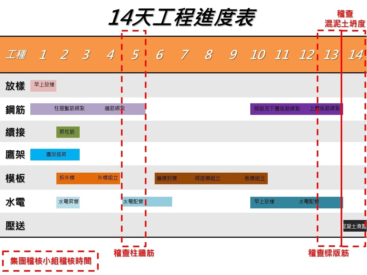 [新竹光埔] 興築建設-興世代(大樓)2015-06-28 004 稽核工程進度表