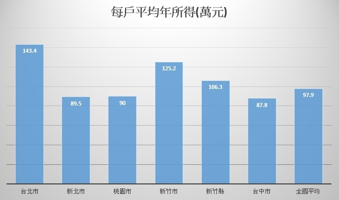[專題報導]錢進海外?小心手榴彈!2016-07-16 009 每戶平均年所得.jpg