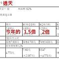 [住週快訊]新竹房屋稅大調漲?2016-07-20 001
