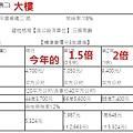 [住週快訊]新竹房屋稅大調漲?2016-07-20 002