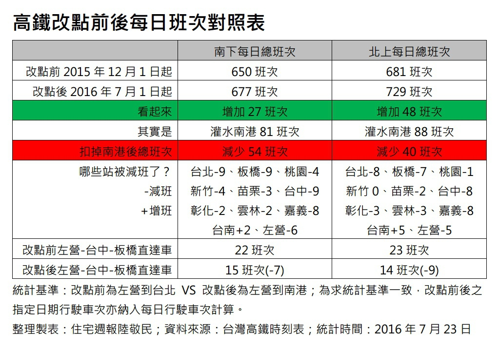 [住週時論]高鐵大改點?其實大減班!2016-07-23 002.jpg