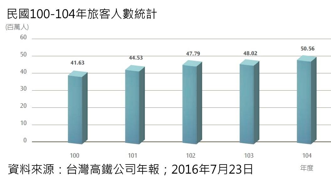 [住週時論]高鐵大改點?其實大減班!2016-07-23 004.jpg