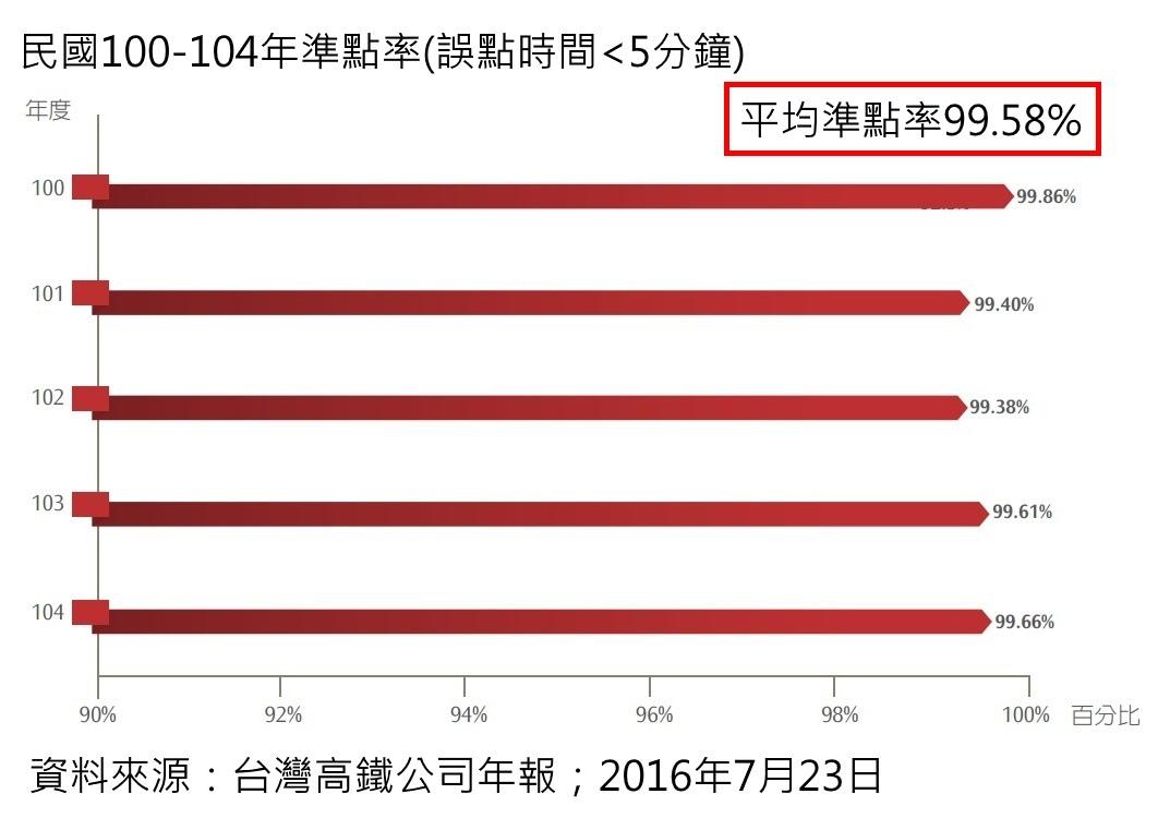 [住週時論]高鐵大改點?其實大減班!2016-07-23 005.jpg