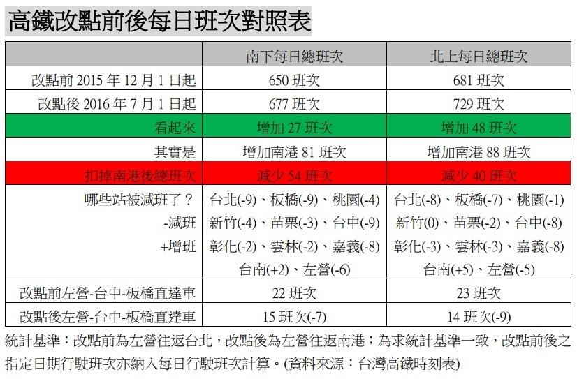 [專題報導]高鐵減班 城市競爭力消長2016-07-30 009.jpg