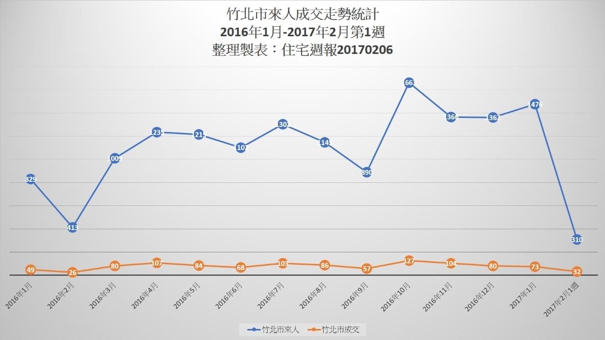 [市場報告]來人成交走勢統計-竹北市20170206.jpg