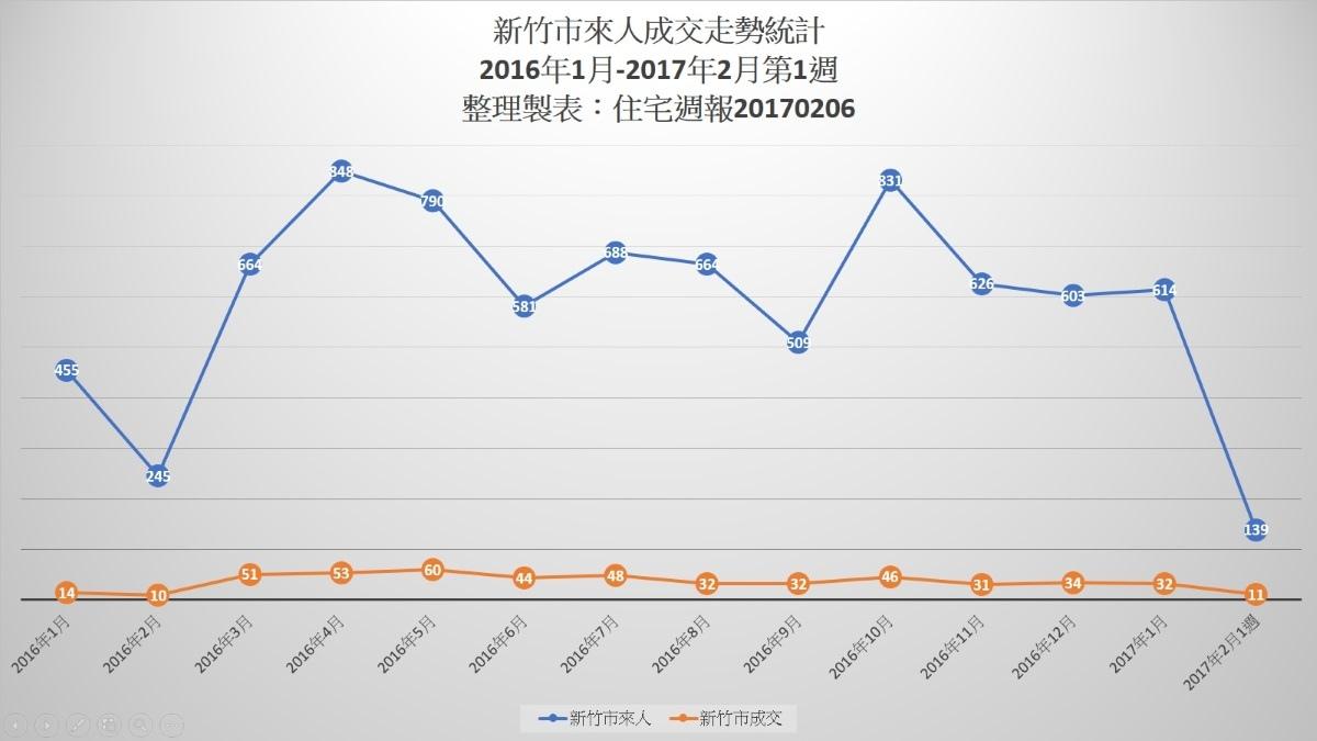 [市場報告]來人成交走勢統計-新竹市20170206.jpg