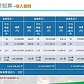 [新竹潤發]昌益東光路橋案(大樓)20170428-09.jpg