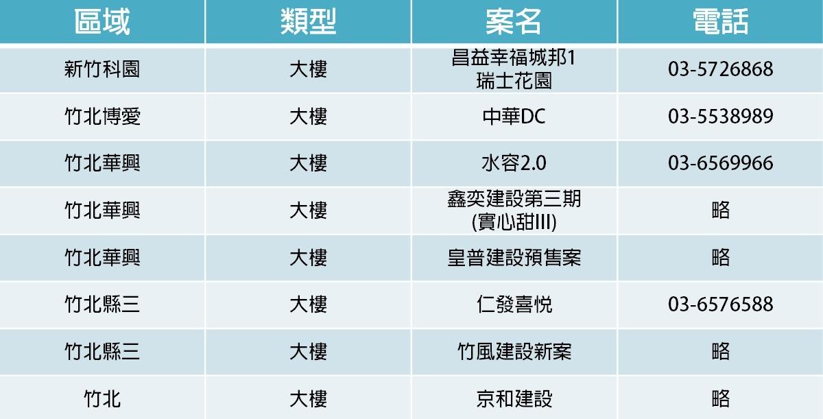 [市場報告]928檔期 大新竹百億建案持續爆發20180928-3.jpg