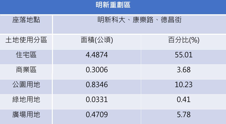 [專題報導]明新重劃區啟動 眾多建商蓄勢待發20181206-6.png