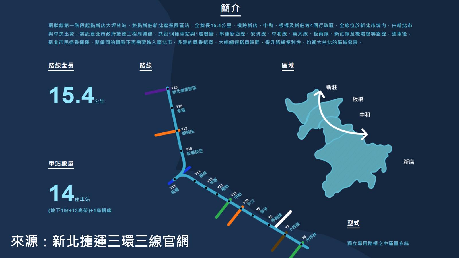 [專題報導]環狀線將通車 雙捷房市夯12.png