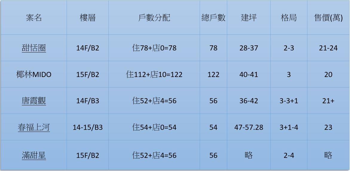 [專題報導]2019上半年主戰區 華興推案量暴增20190108-3.JPG