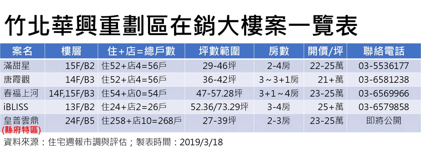 [房市消息]竹北華興重劃區新案輩出2.png