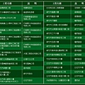 建祥建設「璞真」17建祥業績表.jpg