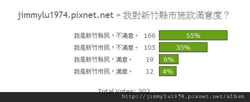 [開票] 投票結果31:新竹縣市施政滿意度調查 2011-05-22.jpg