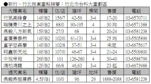 新竹、竹北推案重點摘要05:竹北市台科大重劃區 2011-01-20.jpg