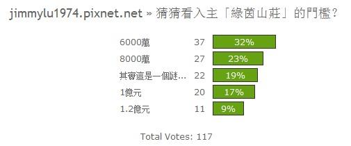 投票結果05:入主「綠茵山莊」的門檻?.jpg