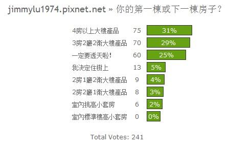 投票結果03:你的第一棟或下一棟房子?.jpg
