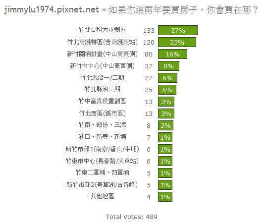 投票結果08:如果你這兩年要買房子,你會買在哪?.jpg
