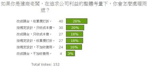 投票結果14:若你是建商,你如何主裡雨遮?.jpg