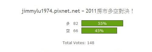 [開票] 2011房市多空對決揭曉!.jpg