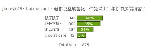 [開票] 你覺得上半年新竹房價將會?2011-03-21.jpg