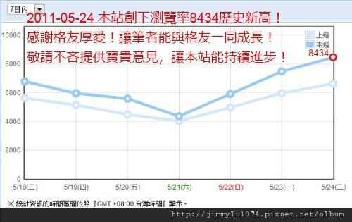 統計:瀏覽率8434創歷史新高!2011-05-24.jpg