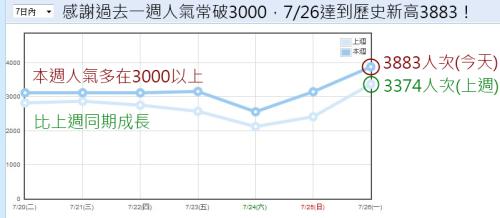 週人氣統計 10-0727.png
